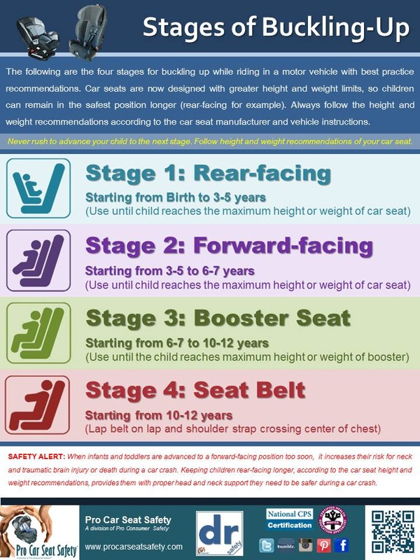 Health Education Resources Pro Car Seat Safety