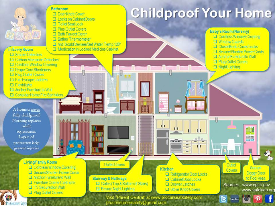 Childproofing Your Home - Pro Car Seat Safety