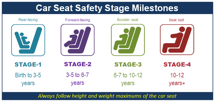 The New Law About Car Seats