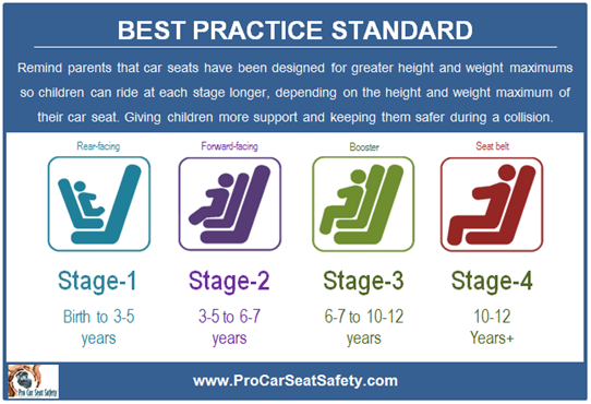 Dr Safety blog - Pro Car Seat Safety