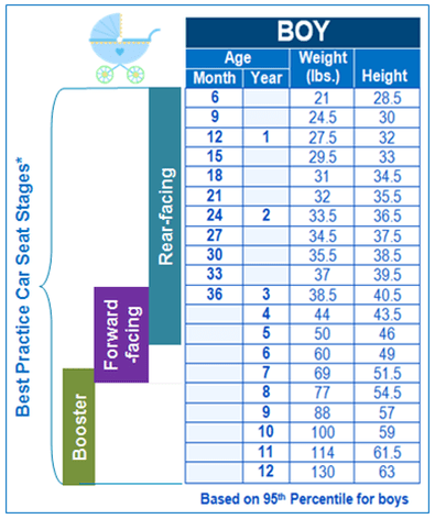 Child Growth Chart Car Seat Stages, What Is The Weight Limit For Car Seats In California