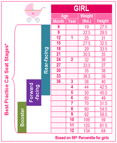 Child Growth Chart Car Seat Stages, What Is Weight Limit For Car Seat
